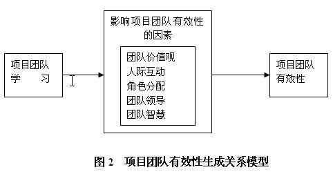 工程项目环境管理组织结构表