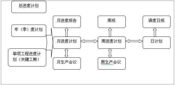 工程项目结构分解图