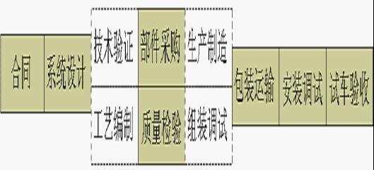 系统工程项目管理(一)